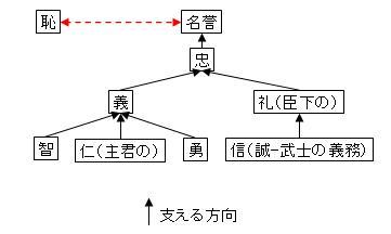 儒教徳目の構成図