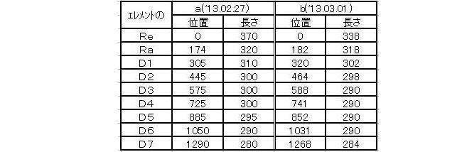 5 アンテナ定義比較表