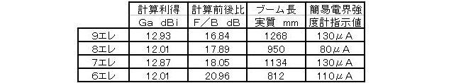 g 比較データ