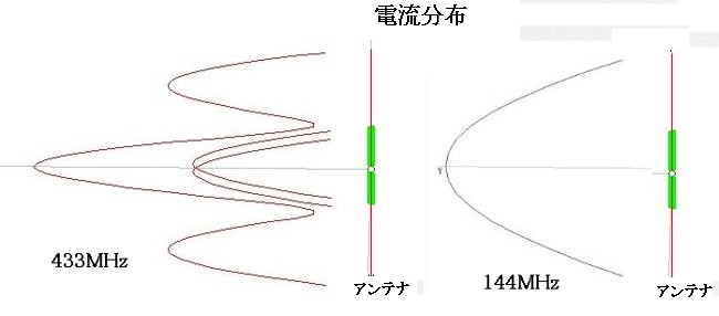 g電流分布