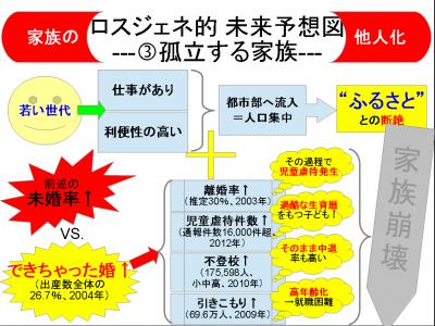 ロスジェネ的未来予想図_7