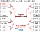 26県大会決勝トーナメント(最終結果)_01