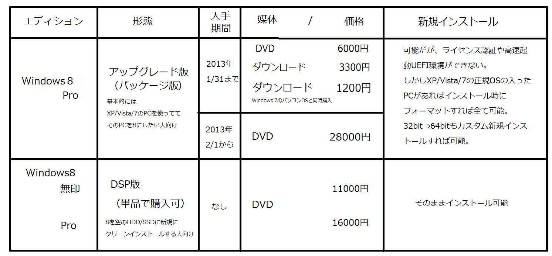 Windows8購入方法アップグレード版パッケージ版DSP版