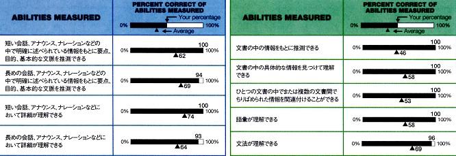 TOEICアビメ(2014年9月)