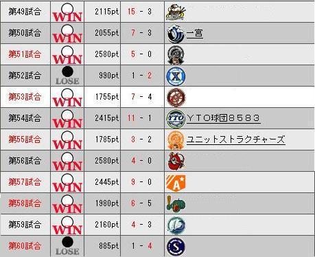 29_プレ5目勝敗表