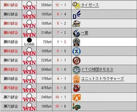 29_プレ6目勝敗表