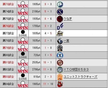 29_プレ7目勝敗表