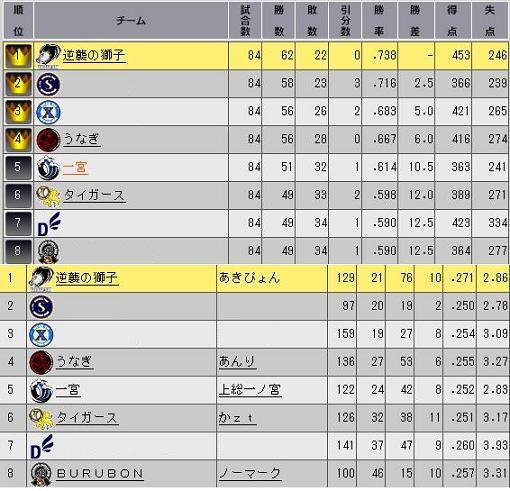29_プレ7目