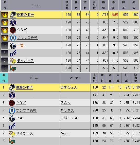 29_プレ最終順位表