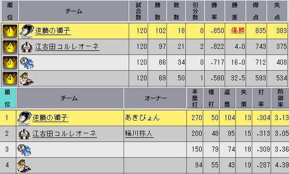 31_1ペナ10日目順位表