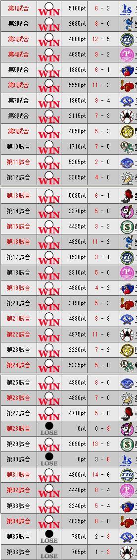 31_2ペナ1_3日目勝敗表