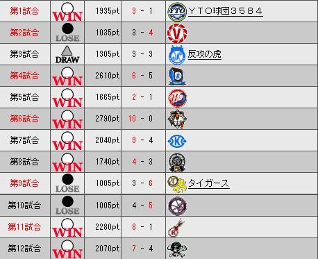 31_プレミア1日目勝敗表