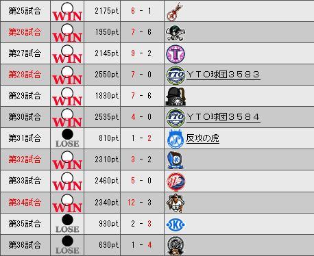 31_プレミア3日目勝敗表