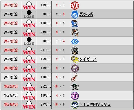 31_プレミア7日目勝敗表
