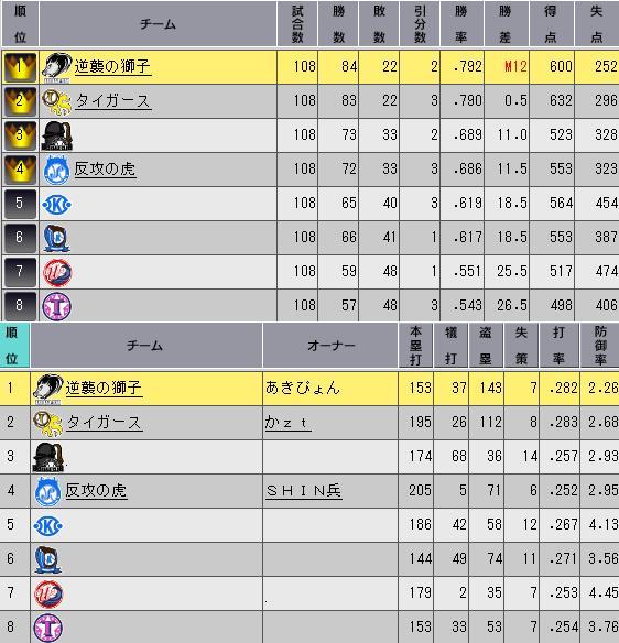 31_プレミア9日目順位表