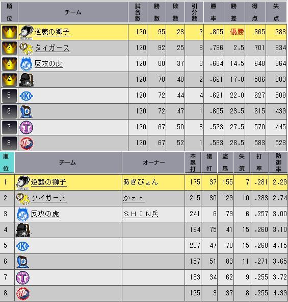 31_プレミア10日目順位表