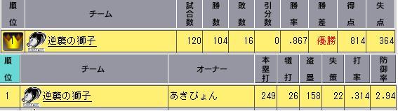 32_1ペナ最終順位表