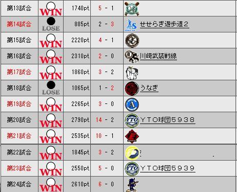 32_プレミア2日目勝敗表