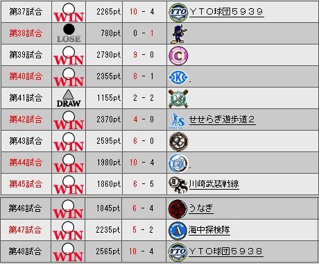 32_プレミア4日目勝敗表