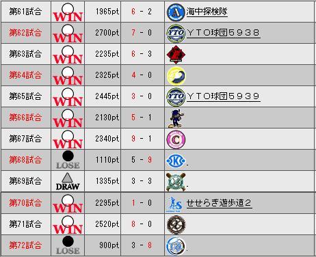 32_プレミア6日目勝敗表