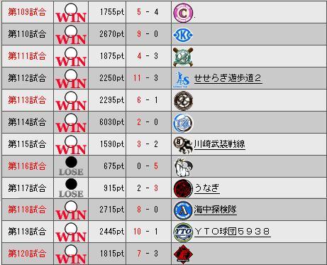 32_プレミア10日目勝敗表