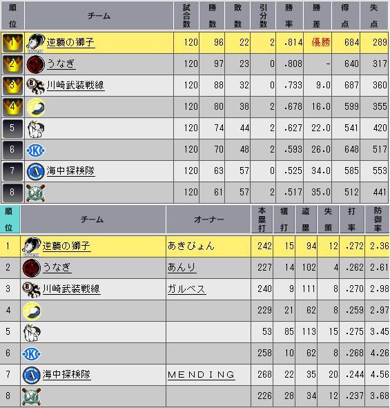 32_プレミア10日目順位表