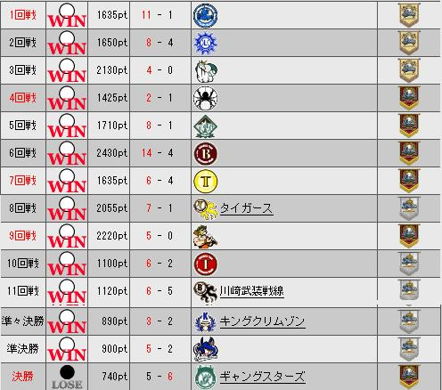 32_WT_勝敗表