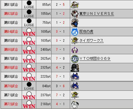 33_プレミア6日目勝敗表
