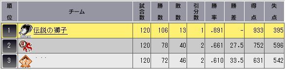 34_2ペナ最終順位表