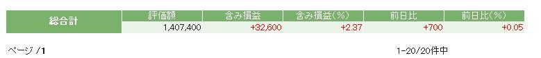 評価損益20141025