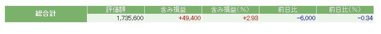 評価損益20141122