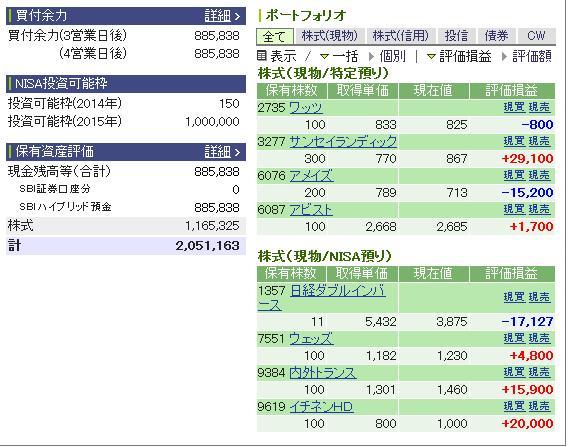 評価損益20141214