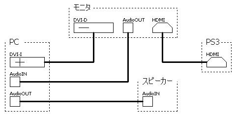 PC接続図