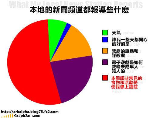 funny-graphs-local-news.jpg