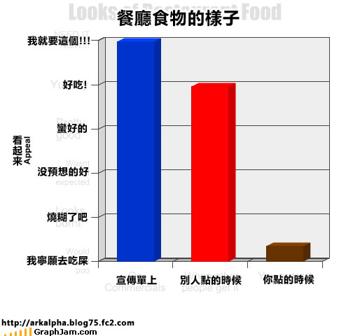 funny-graphs-looks-food.jpg