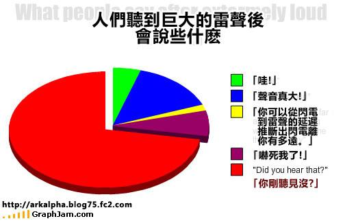 funny-graphs-loud-thunder.jpg