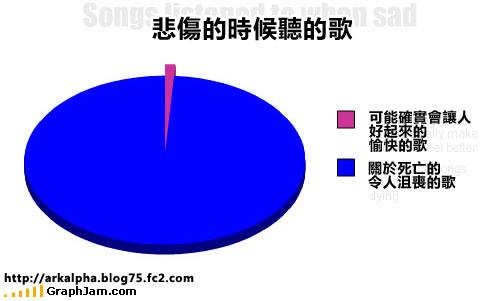 funny-graphs-songs-sad.jpg