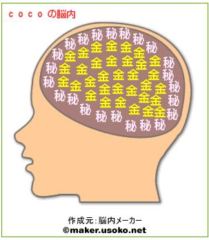 ココの脳内