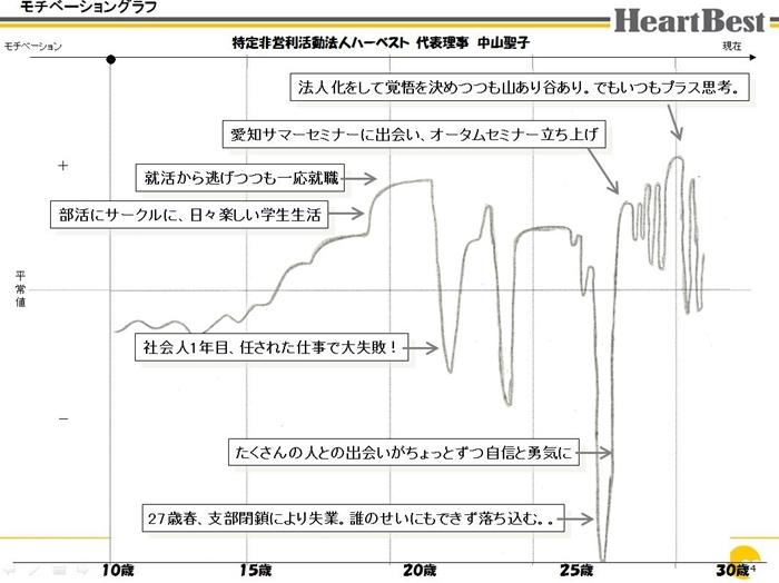 中山モチベーショングラフ