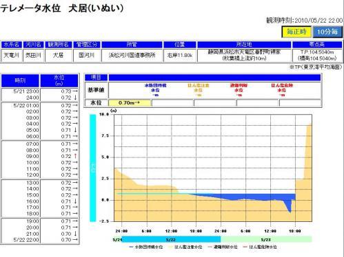 20100522Ketariverdata2.jpg