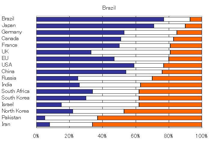 a brazil g