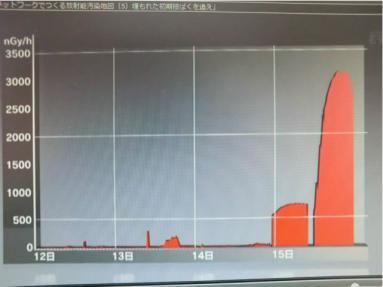 ヨウ素放出のタイミンググラフ