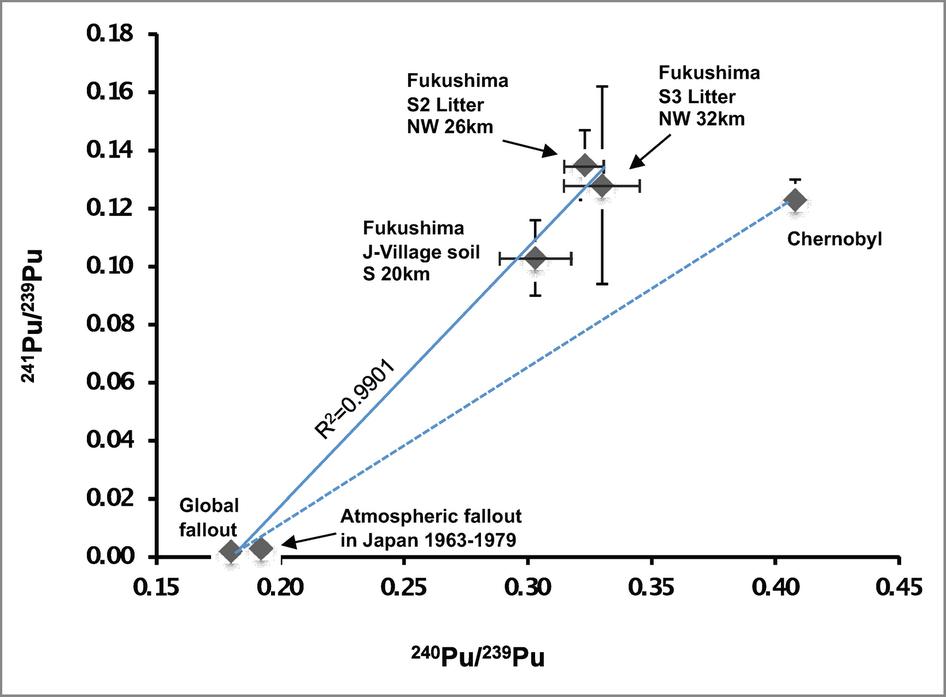 原発被災地の真実土壌からプルトニウム241を検出