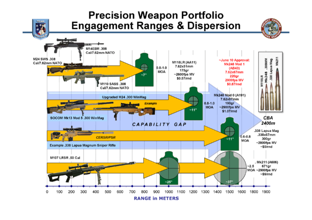 640px-Precision_Weapon_Portfolio_Engagement_Ranges_26_Dispersion.png