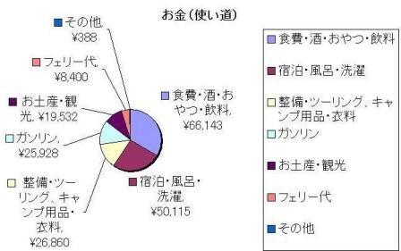 北 金 グラフ