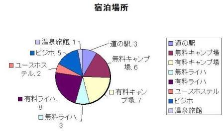 北 宿泊場所 グラフ