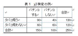 x二乗検定