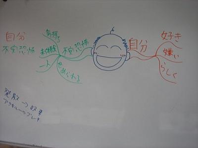 柴田さんのマインドマップ