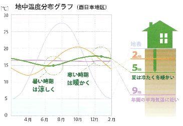 地中温度グラフ