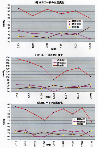 血圧変化の記録3